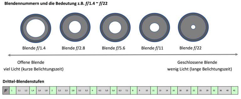 Blendengrafik f:1.4 -f:22