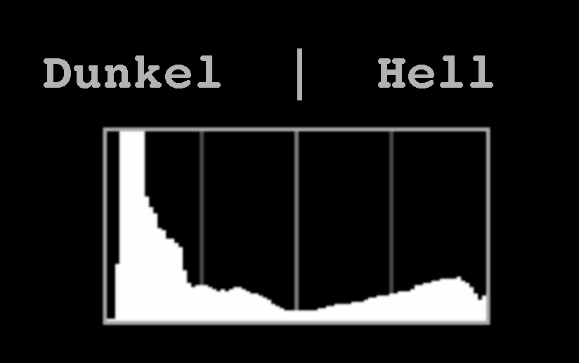 Histogramm: linke Seite Dunkle und rechts Helle Werte