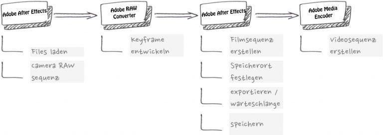 Adobe After Effects – Zeitraffer Workflow Hauptschritte vereinfacht dargestellt