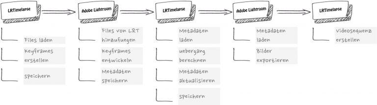 LRTimlapse- Zeitraffer Workflow unterteilt in 5 Hauptschritte vereinfacht dargestellt