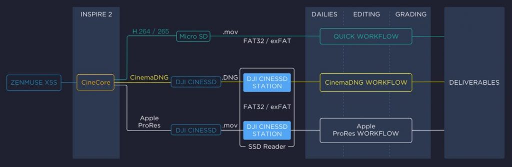 DJI Inspire 2 - Workflow