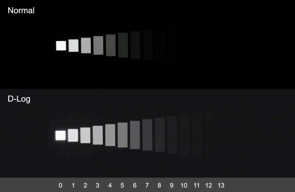D-Log: Videoaufzeichnung im höheren Dynamikbereich (ähnlich dem RAW in der Fotografie)